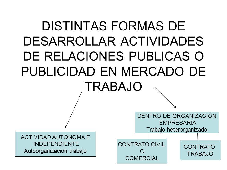 DISTINTAS FORMAS DE DESARROLLAR ACTIVIDADES DE RELACIONES PUBLICAS O PUBLICIDAD EN MERCADO DE TRABAJO ACTIVIDAD AUTONOMA E INDEPENDIENTE Autoorganizacion trabajo DENTRO DE ORGANIZACIÓN EMPRESARIA Trabajo heterorganizado CONTRATO CIVIL O COMERCIAL CONTRATO TRABAJO