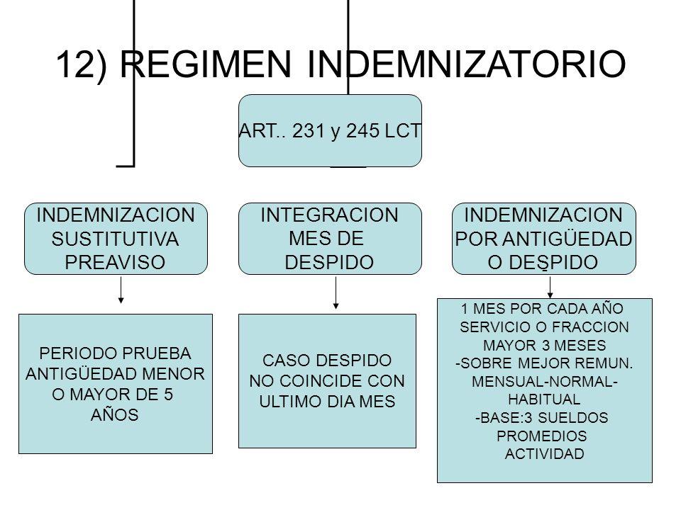 12) REGIMEN INDEMNIZATORIO ART.. 231 y 245 LCT INDEMNIZACION SUSTITUTIVA PREAVISO INTEGRACION MES DE DESPIDO INDEMNIZACION POR ANTIGÜEDAD O DESPIDO PE