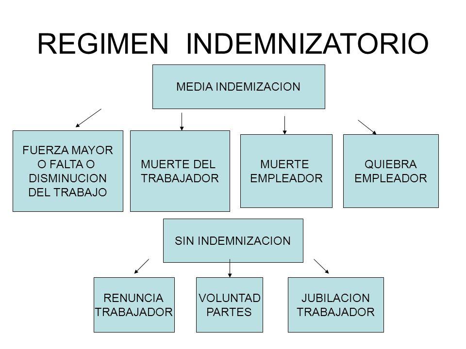 REGIMEN INDEMNIZATORIO MEDIA INDEMIZACION FUERZA MAYOR O FALTA O DISMINUCION DEL TRABAJO MUERTE DEL TRABAJADOR MUERTE EMPLEADOR SIN INDEMNIZACION QUIEBRA EMPLEADOR RENUNCIA TRABAJADOR VOLUNTAD PARTES JUBILACION TRABAJADOR