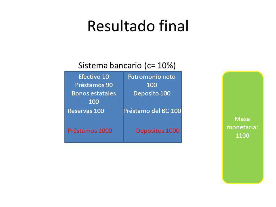 Resultado final Efectivo 10 Préstamos 90 Bonos estatales 100 Patromonio neto 100 Deposito 100 Sistema bancario (c= 10%) Reservas 100 Préstamo del BC 100 Préstamos 1000 Depositos 1000 Masa monetaria: 1100