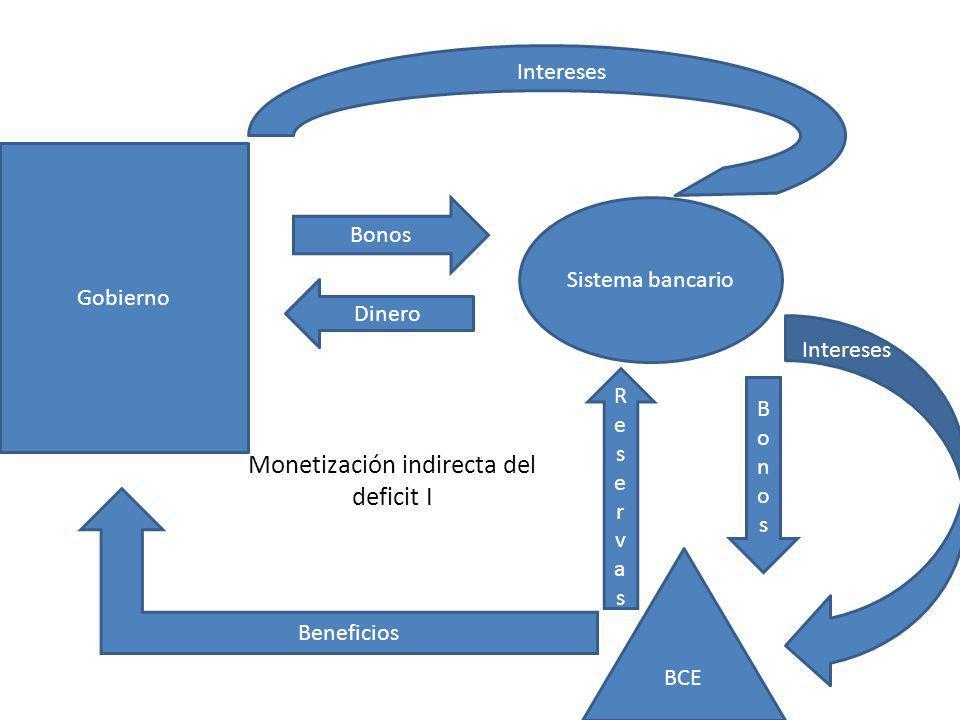 Monetización indirecta del deficit I Philipp Bagus: La tragedia del euro Gobierno BCE Sistema bancario Bonos Dinero BonosBonos ReservasReservas Beneficios Interests Intereses