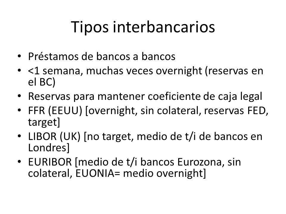 Tipos interbancarios Préstamos de bancos a bancos <1 semana, muchas veces overnight (reservas en el BC) Reservas para mantener coeficiente de caja legal FFR (EEUU) [overnight, sin colateral, reservas FED, target] LIBOR (UK) [no target, medio de t/i de bancos en Londres] EURIBOR [medio de t/i bancos Eurozona, sin colateral, EUONIA= medio overnight]