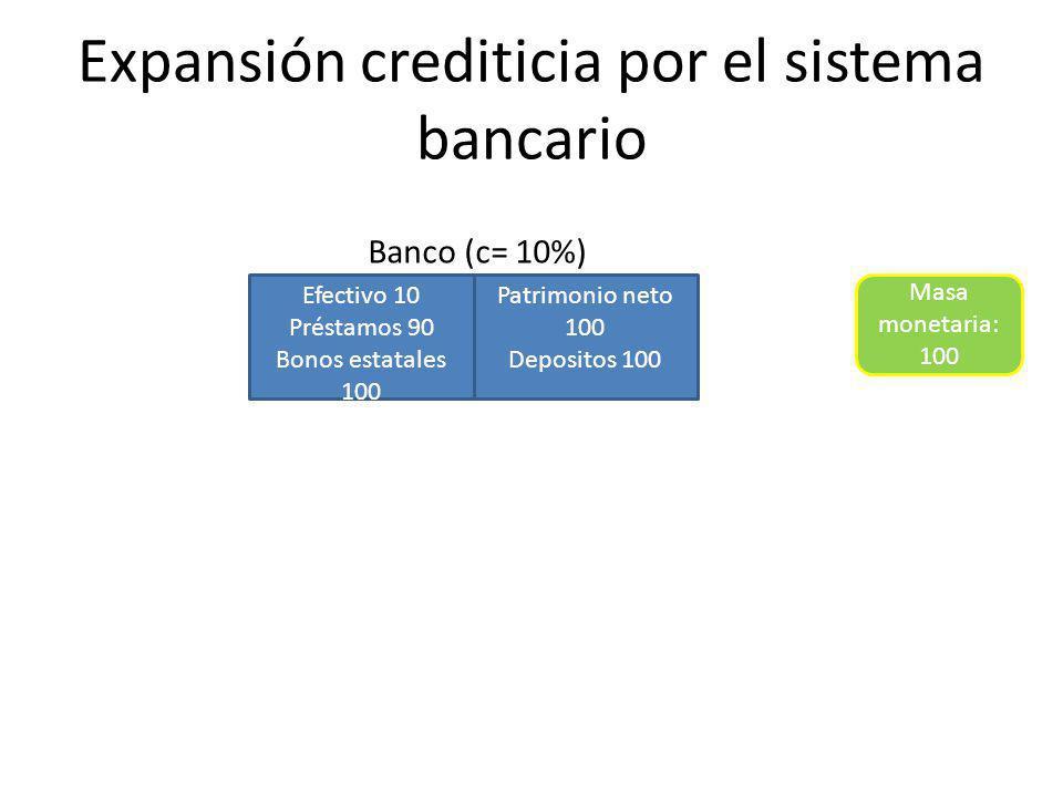 Expansión crediticia por el sistema bancario Efectivo 10 Préstamos 90 Bonos estatales 100 Patrimonio neto 100 Depositos 100 Banco (c= 10%) Masa monetaria: 100