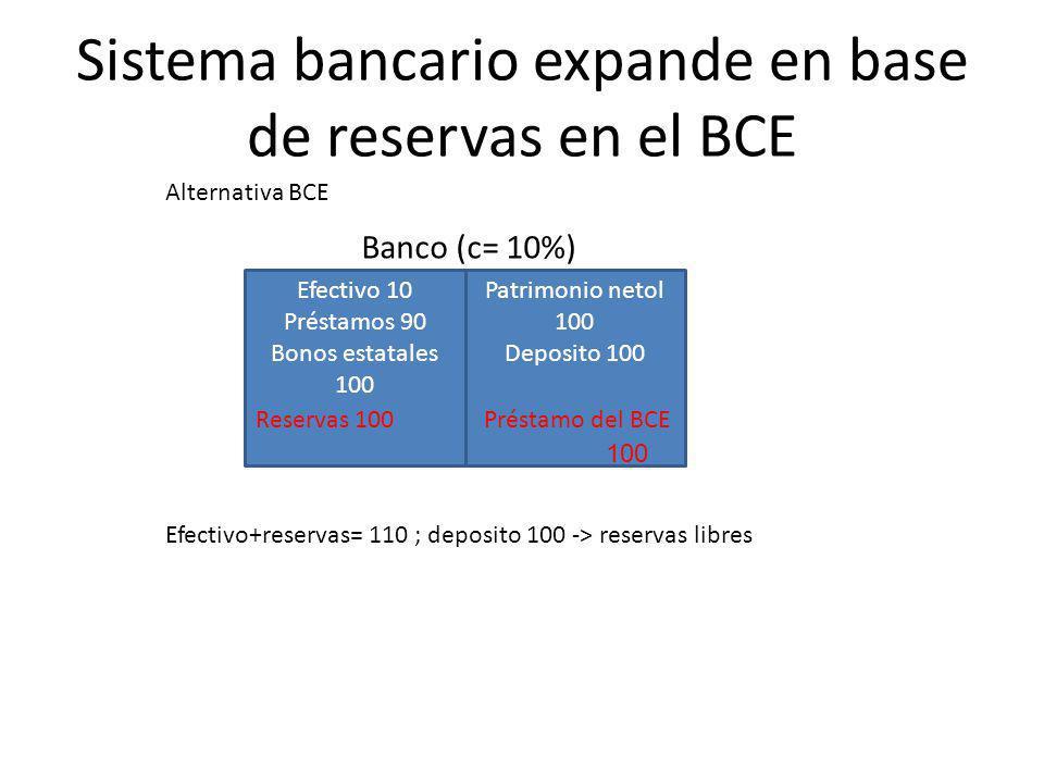 Efectivo 10 Préstamos 90 Reservas 100 Patrimonio neto 100 Deposito 100 Banco (c= 10%) Alternativa: FED compra bonos de bancos a cambio de reservas Sistema bancario expande en base de reservas en el BCE Efectivo+reservas= 110 ; deposito 100 -> reservas libres