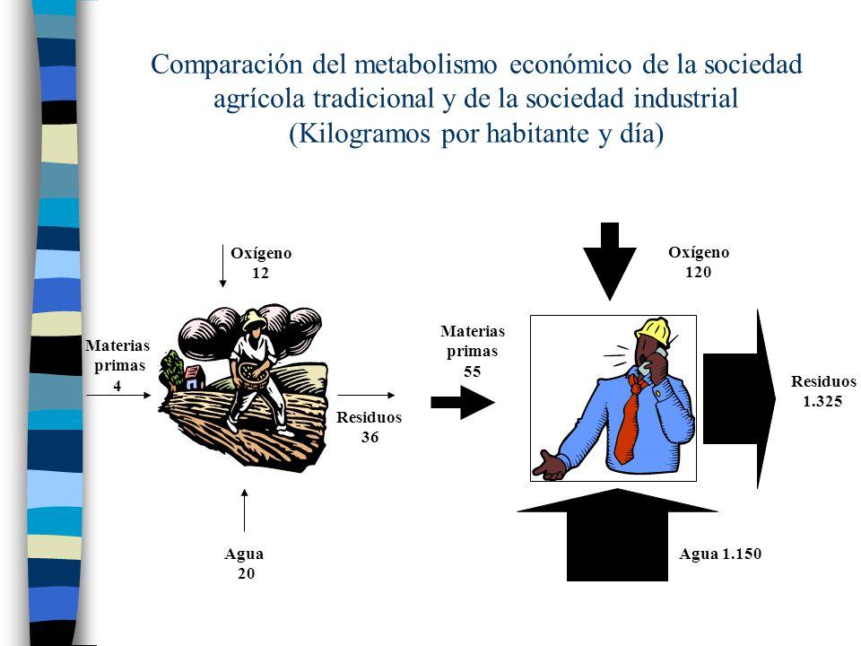Comparación del metabolismo económico de la sociedad agrícola tradicional y de la sociedad industrial (Kilogramos por habitante y día) Oxígeno 12 Agua