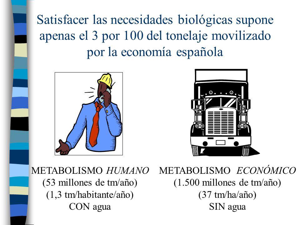 METABOLISMO HUMANO (53 millones de tm/año) (1,3 tm/habitante/año) CON agua METABOLISMO ECONÓMICO (1.500 millones de tm/año) (37 tm/ha/año) SIN agua Sa