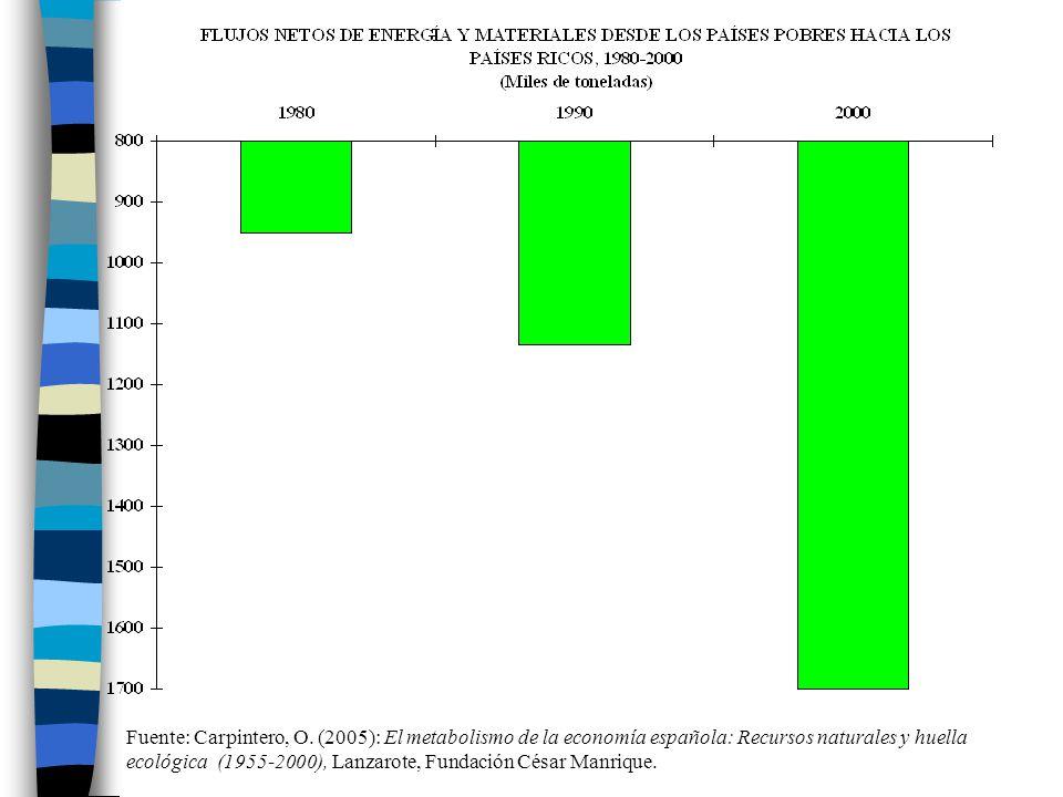 Fuente: Carpintero, O. (2005): El metabolismo de la economía española: Recursos naturales y huella ecológica (1955-2000), Lanzarote, Fundación César M