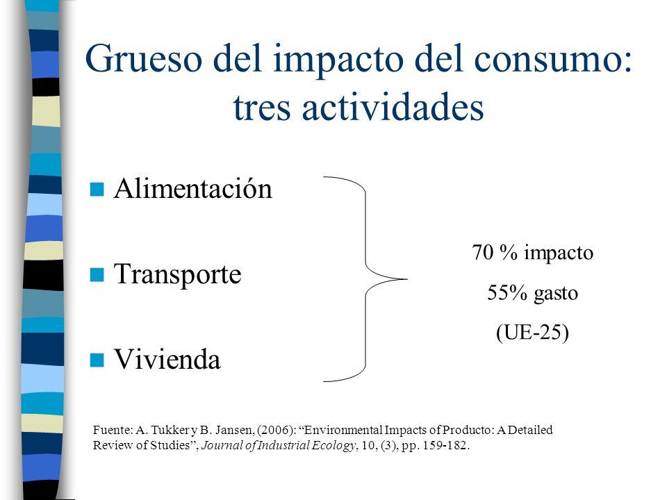 Grueso del impacto del consumo: tres actividades Alimentación Transporte Vivienda 70 % impacto 55% gasto (UE-25) Fuente: A. Tukker y B. Jansen, (2006)