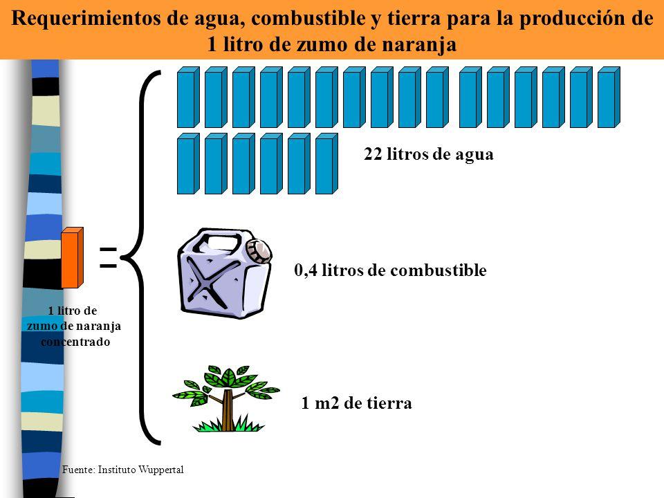 1 litro de zumo de naranja concentrado 22 litros de agua 0,4 litros de combustible 1 m2 de tierra Requerimientos de agua, combustible y tierra para la