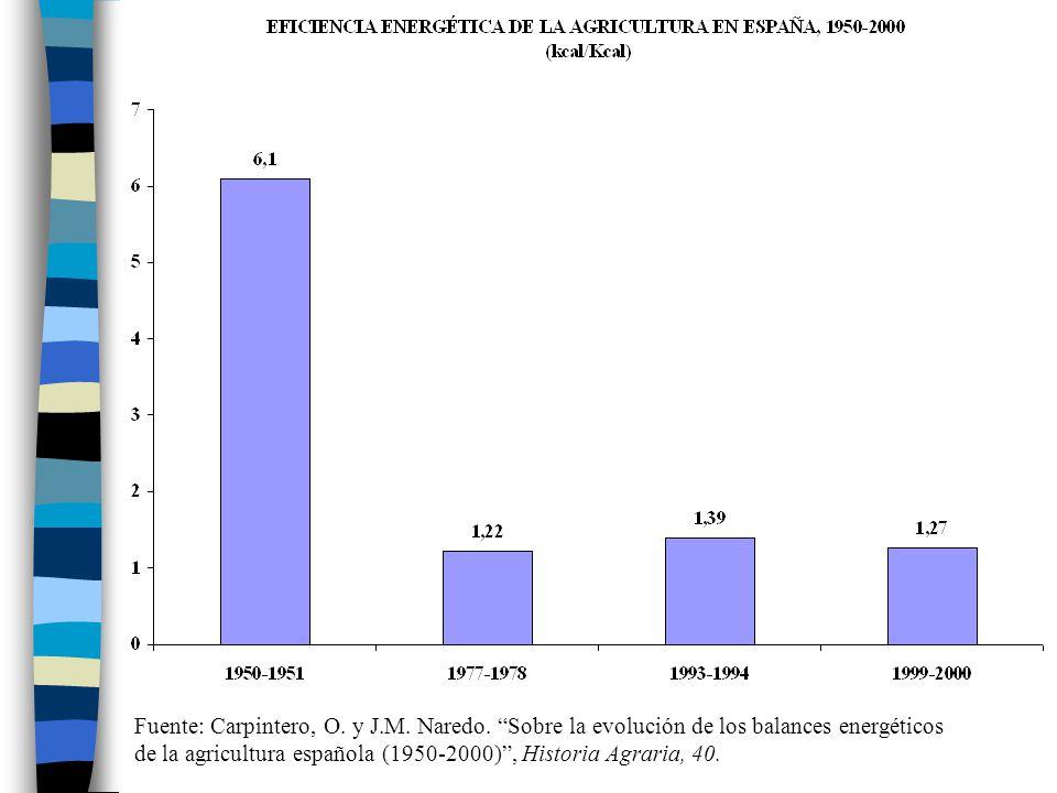 Fuente: Carpintero, O. y J.M. Naredo. Sobre la evolución de los balances energéticos de la agricultura española (1950-2000), Historia Agraria, 40.