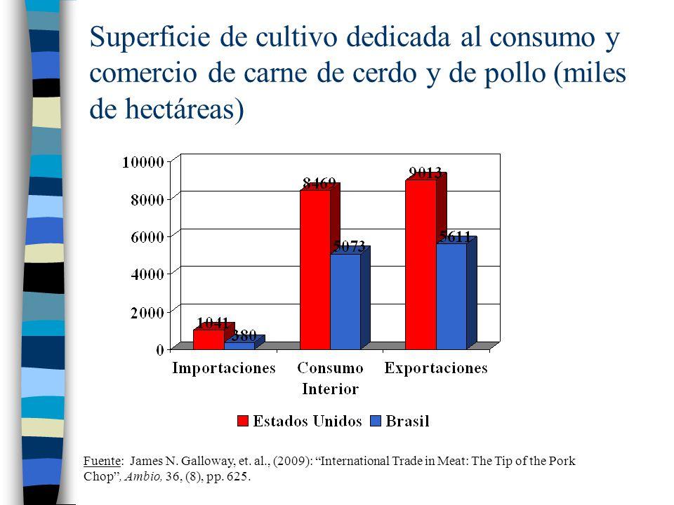 Superficie de cultivo dedicada al consumo y comercio de carne de cerdo y de pollo (miles de hectáreas) Fuente: James N. Galloway, et. al., (2009): Int
