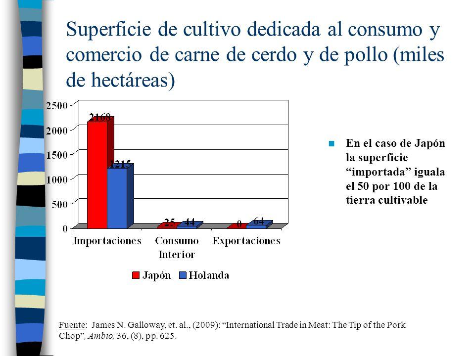 Superficie de cultivo dedicada al consumo y comercio de carne de cerdo y de pollo (miles de hectáreas) En el caso de Japón la superficie importada igu