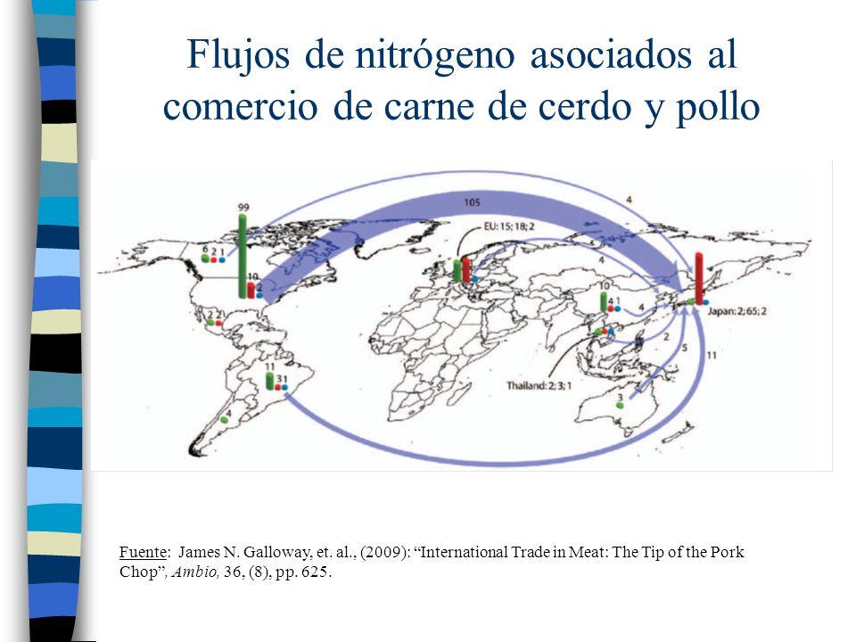 Flujos de nitrógeno asociados al comercio de carne de cerdo y pollo