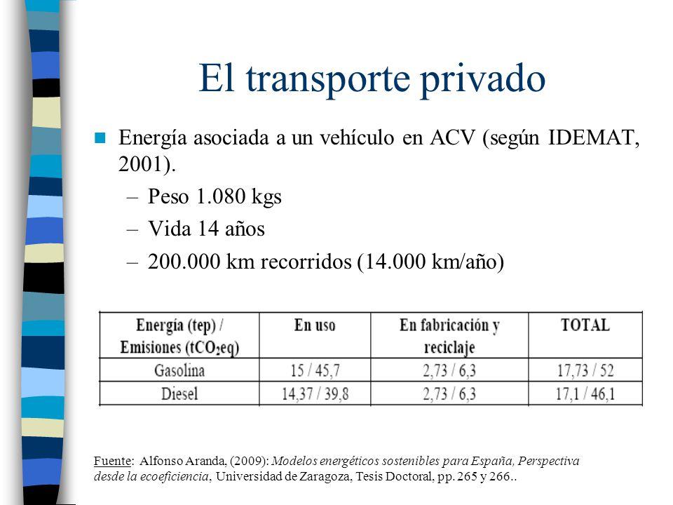 El transporte privado Energía asociada a un vehículo en ACV (según IDEMAT, 2001). –Peso 1.080 kgs –Vida 14 años –200.000 km recorridos (14.000 km/año)
