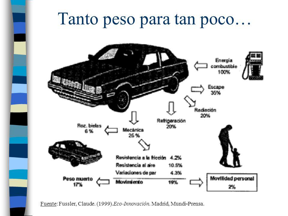 Tanto peso para tan poco… Fuente: Fussler, Claude. (1999).Eco-Innovación. Madrid, Mundi-Prensa.
