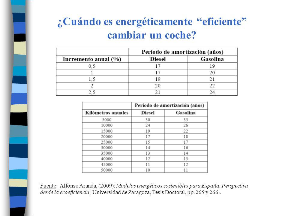 Fuente: Alfonso Aranda, (2009): Modelos energéticos sostenibles para España, Perspectiva desde la ecoeficiencia, Universidad de Zaragoza, Tesis Doctor