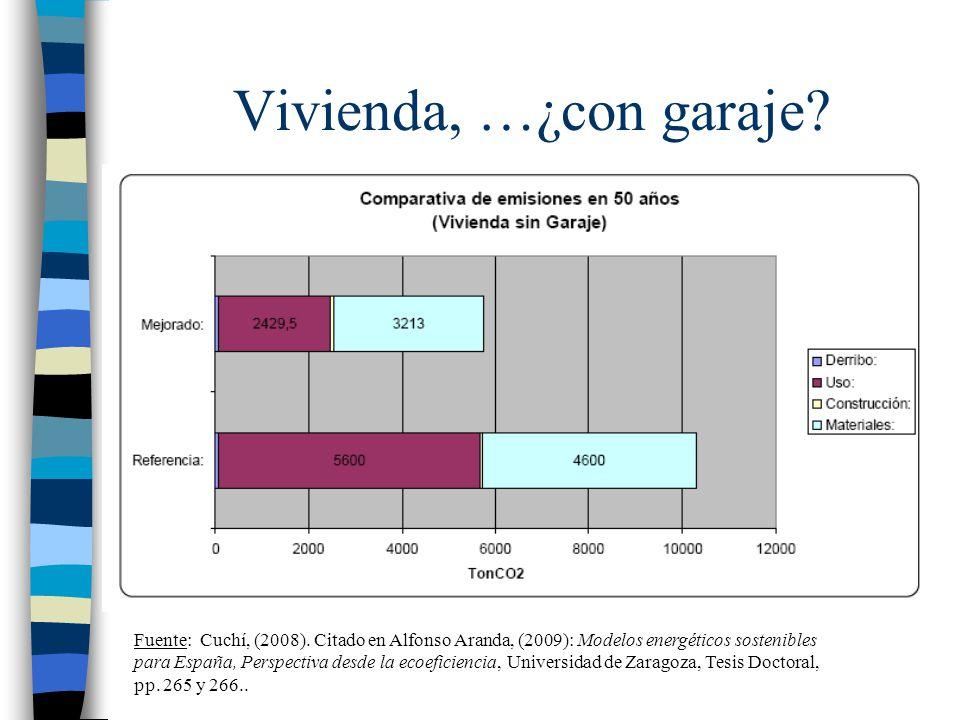 Vivienda, …¿con garaje? Fuente: Cuchí, (2008). Citado en Alfonso Aranda, (2009): Modelos energéticos sostenibles para España, Perspectiva desde la eco