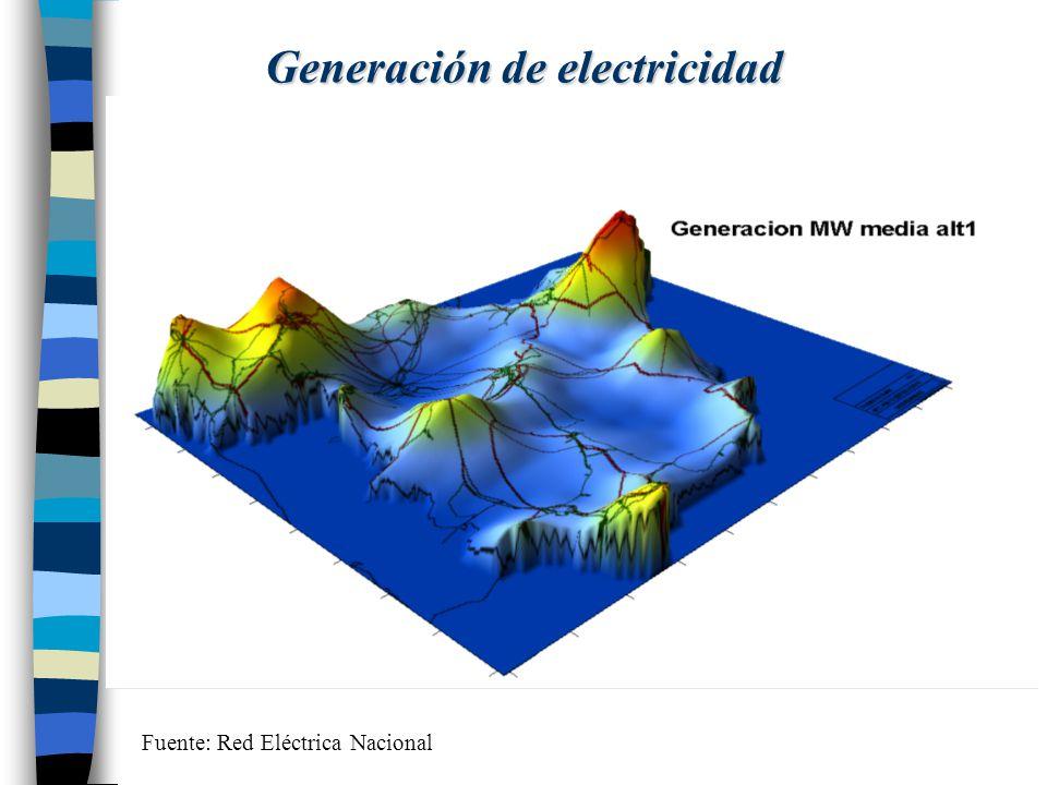 Generación de electricidad Fuente: Red Eléctrica Nacional