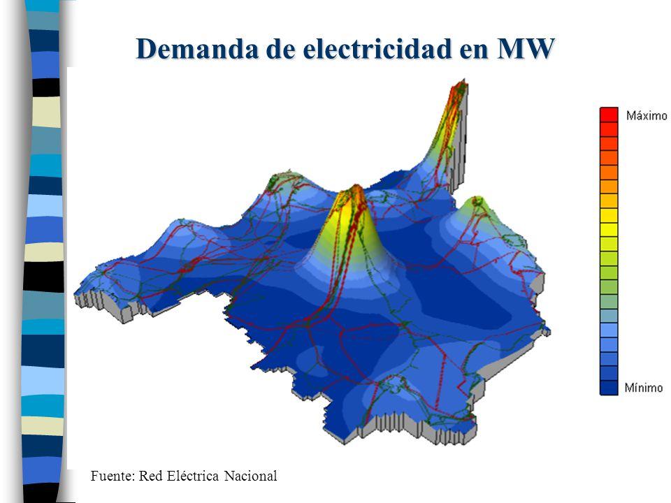 Demanda de electricidad en MW Fuente: Red Eléctrica Nacional