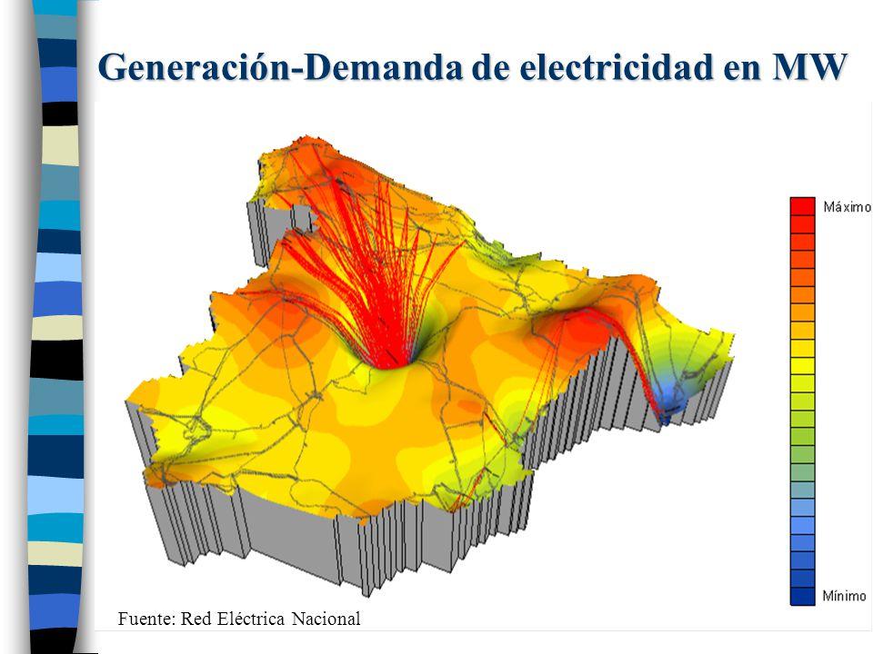 Generación-Demanda de electricidad en MW Fuente: Red Eléctrica Nacional