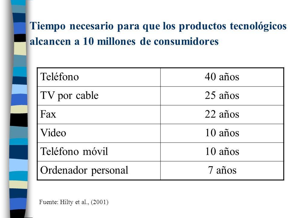 Tiempo necesario para que los productos tecnológicos alcancen a 10 millones de consumidores Teléfono40 años TV por cable25 años Fax22 años Video10 año