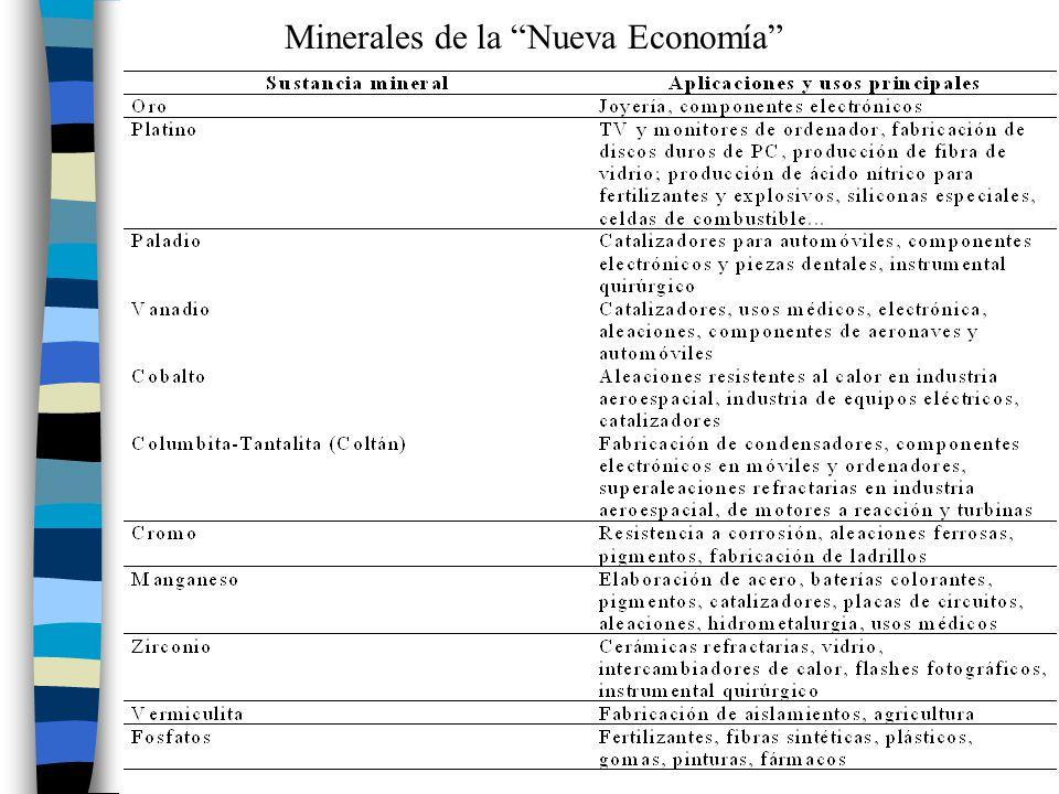 Minerales de la Nueva Economía