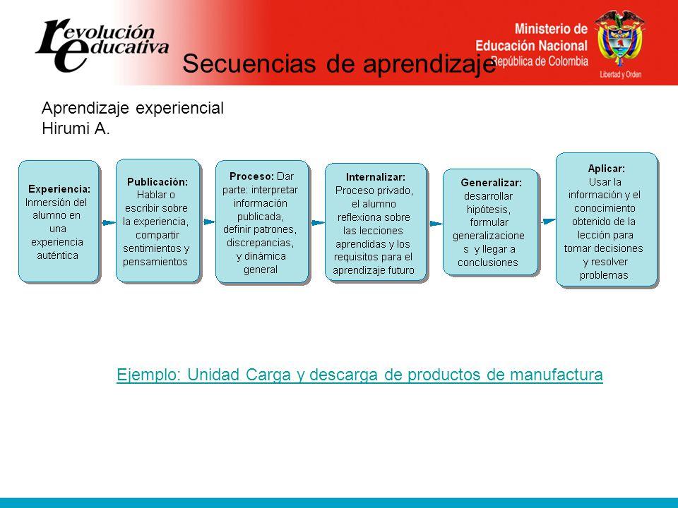 Secuencias de aprendizaje Aprendizaje experiencial Hirumi A.