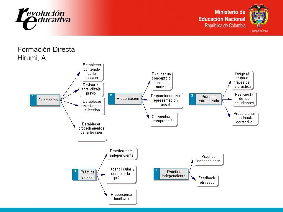 Estrategias Activas Aprendizaje basado en problemas Aprendizaje enfocado y experiencial (pensando y haciendo) organizado alrededor de la indagación y resolución de problemas no estructurados del mundo real.