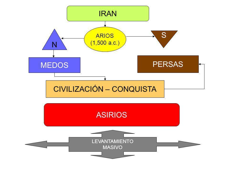 IRAN ARIOS (1,500 a.c.) N S MEDOS PERSAS ASIRIOS LEVANTAMIENTO MASIVO CIVILIZACIÓN – CONQUISTA