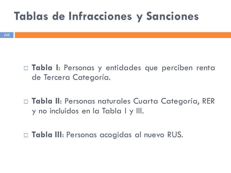 Tablas de Infracciones y Sanciones 145 Tabla I: Personas y entidades que perciben renta de Tercera Categoría. Tabla II: Personas naturales Cuarta Cate