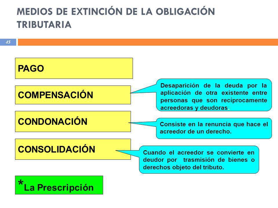 MEDIOS DE EXTINCIÓN DE LA OBLIGACIÓN TRIBUTARIA 45 PAGO COMPENSACIÓN CONDONACIÓN CONSOLIDACIÓN * La Prescripción Desaparición de la deuda por la aplic