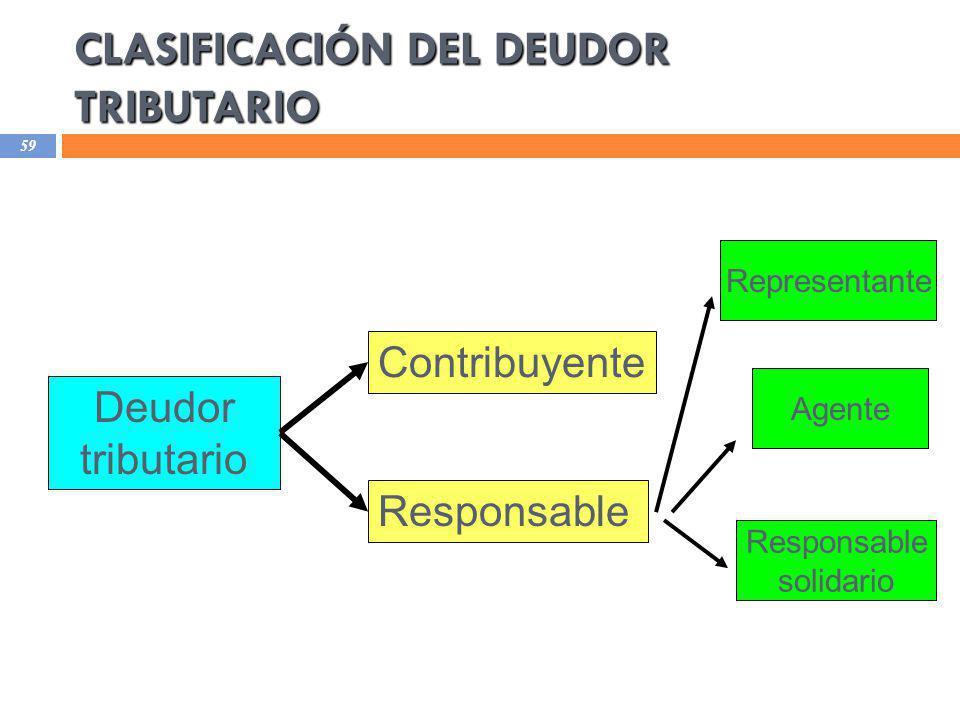 CLASIFICACIÓN DEL DEUDOR TRIBUTARIO 59 Responsable Contribuyente Deudor tributario Representante Agente Responsable solidario