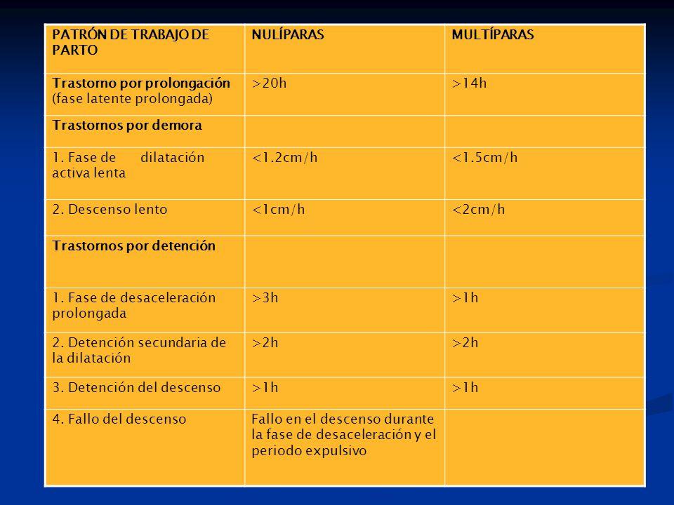 PATRÓN DE TRABAJO DE PARTO NULÍPARASMULTÍPARAS Trastorno por prolongación (fase latente prolongada) >20h>14h Trastornos por demora 1.
