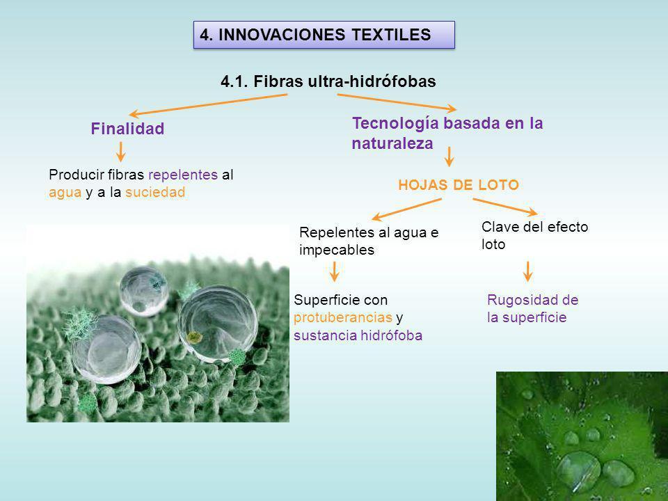 4.INNOVACIONES TEXTILES 4.1.