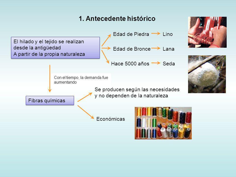 Fibras naturales AnimalesVegetalesMinerales Fibras manufacturadas F.