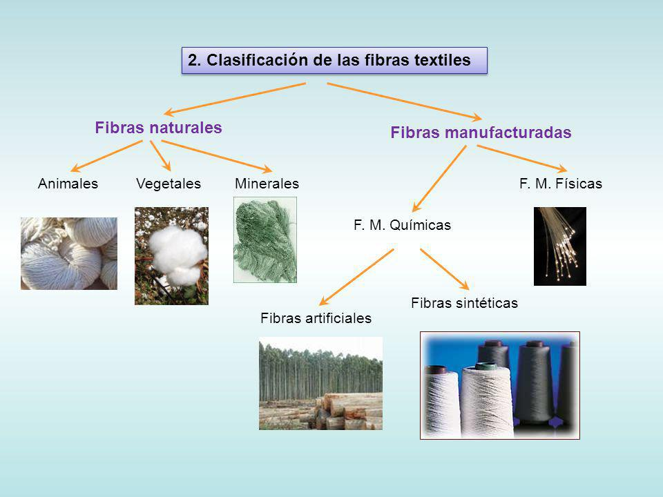 Polímeros textiles Sanjana Haresh Sadhwani 5º Ing. Química Mayo 2009 Tecnología de Polímeros