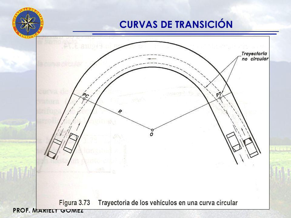 PROF. MARIELY GÓMEZ CURVAS DE TRANSICIÓN R =