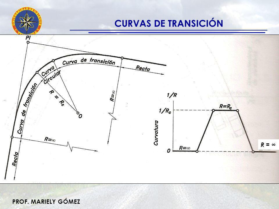 CURVAS DE TRANSICIÓN Propiedades de la clotoide 1-. La forma R x L = A 2 2-. Ec. Paramétrica