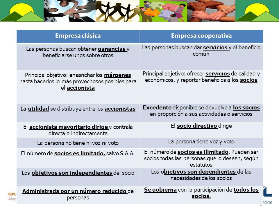 DIPLOMADO EN DERECHO COOPERATIVO Alonso Morales Acosta Empresa clásicaEmpresa cooperativa Las personas buscan obtener ganancias y beneficiarse unos so