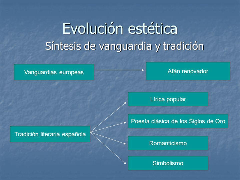 Evolución estética Síntesis de vanguardia y tradición Vanguardias europeas Afán renovador Tradición literaria española Lírica popular Poesía clásica d