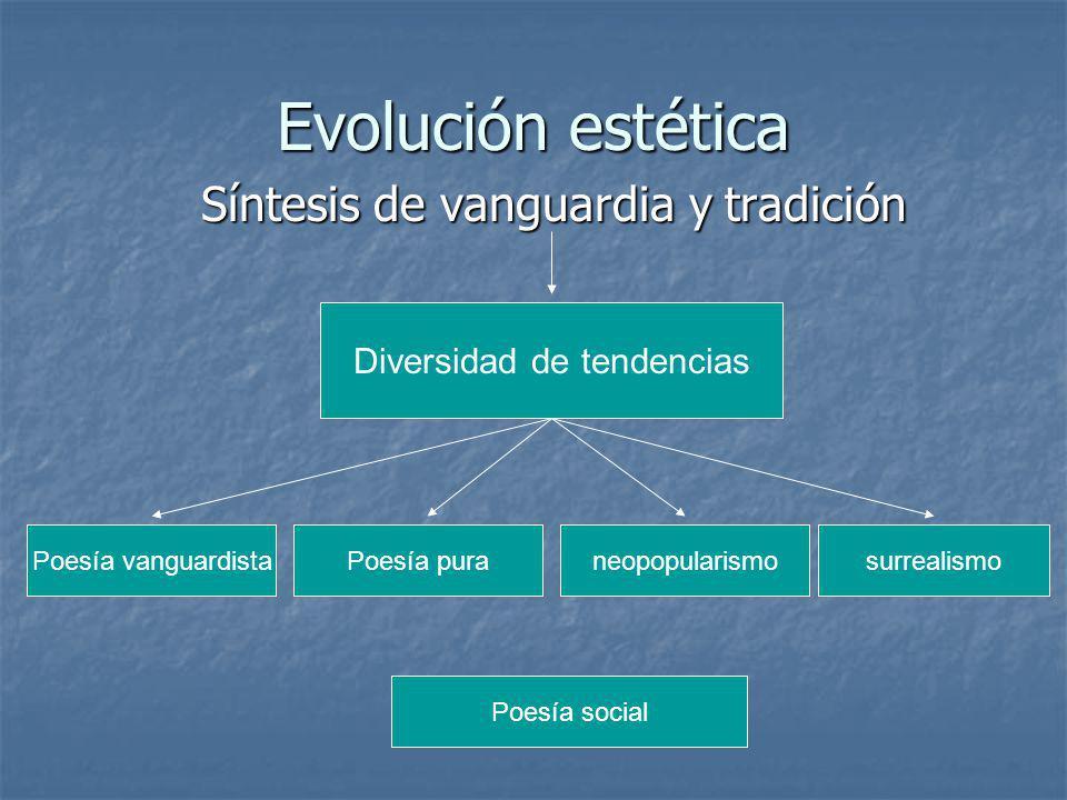 Evolución estética Síntesis de vanguardia y tradición Diversidad de tendencias Poesía vanguardistaPoesía puraneopopularismosurrealismo Poesía social