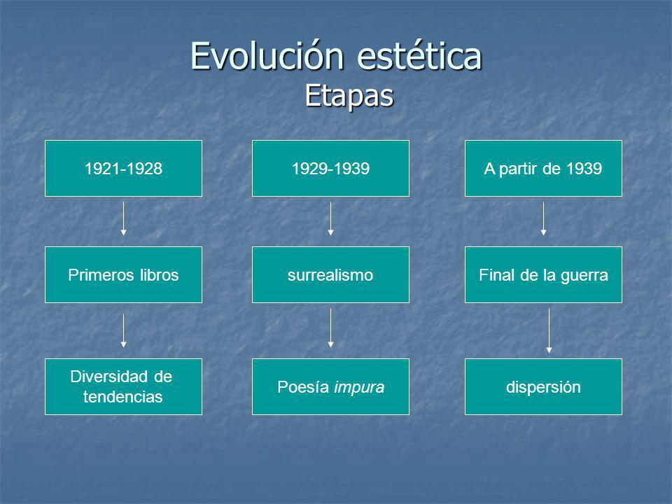 Evolución estética Etapas 1921-19281929-1939A partir de 1939 Primeros libros Diversidad de tendencias surrealismo Poesía impura Final de la guerra dis