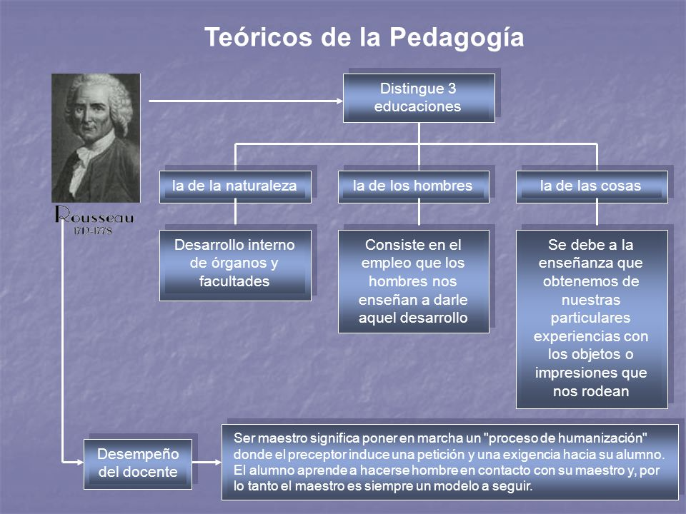 2 Teóricos de la Pedagogía Distingue 3 educaciones la de la naturalezala de los hombresla de las cosas Desarrollo interno de órganos y facultades Cons