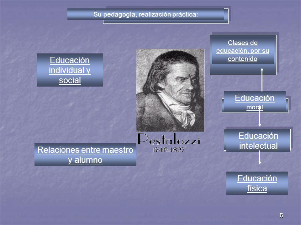 5 Su pedagogía, realización práctica: Educación individual y social Relaciones entre maestro y alumno Clases de educación, por su contenido Educación
