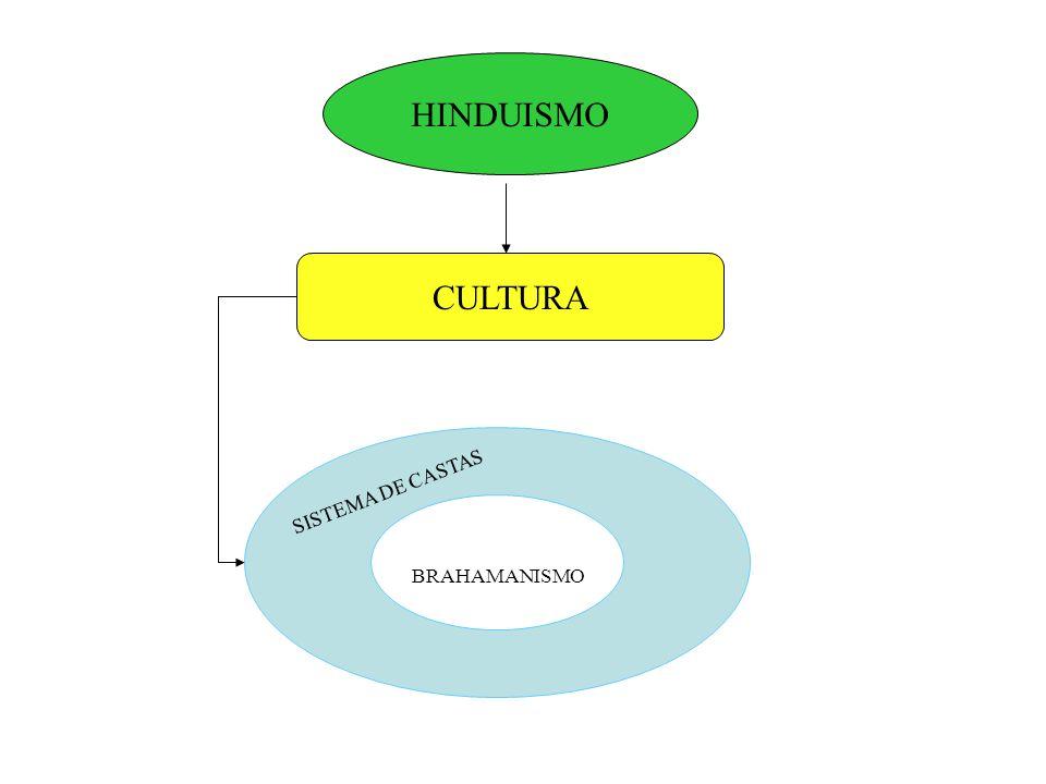 HINDUISMO CULTURA SISTEMA DE CASTAS BRAHAMANISMO
