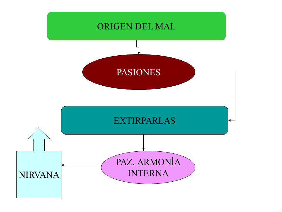 ORIGEN DEL MAL PASIONES EXTIRPARLAS PAZ, ARMON Í A INTERNA NIRVANA
