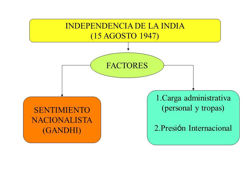 INDEPENDENCIA DE LA INDIA (15 AGOSTO 1947) FACTORES SENTIMIENTO NACIONALISTA (GANDHI) 1.Carga administrativa (personal y tropas) 2.Presi ó n Internaci