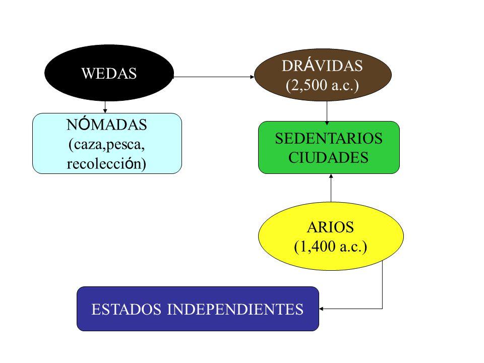 WEDAS DR Á VIDAS (2,500 a.c.) ARIOS (1,400 a.c.) N Ó MADAS (caza,pesca, recolecci ó n) SEDENTARIOS CIUDADES ESTADOS INDEPENDIENTES