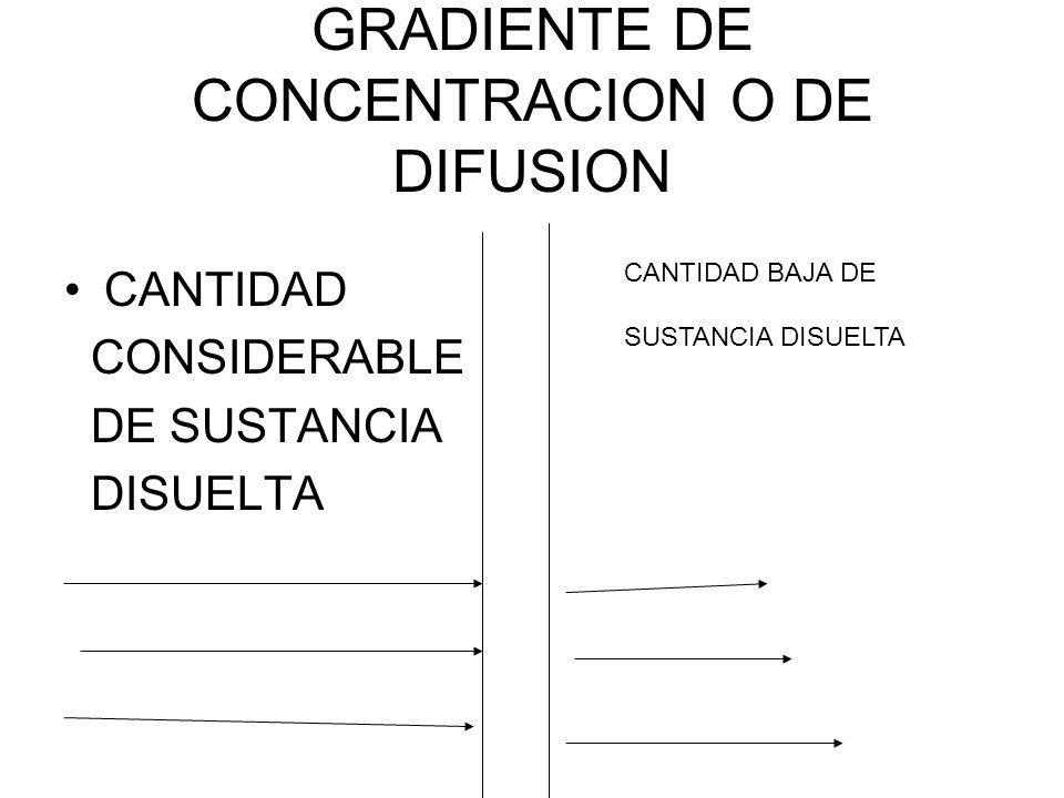 GRADIENTE DE CONCENTRACION O DE DIFUSION CANTIDAD CONSIDERABLE DE SUSTANCIA DISUELTA CANTIDAD BAJA DE SUSTANCIA DISUELTA