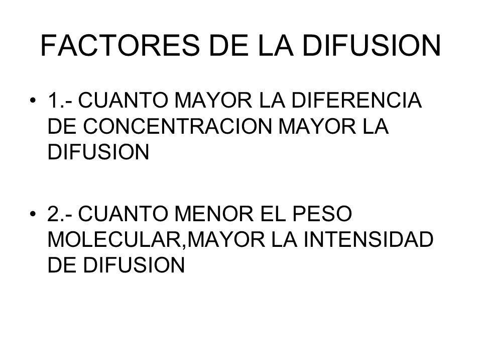 FACTORES DE LA DIFUSION 1.- CUANTO MAYOR LA DIFERENCIA DE CONCENTRACION MAYOR LA DIFUSION 2.- CUANTO MENOR EL PESO MOLECULAR,MAYOR LA INTENSIDAD DE DI